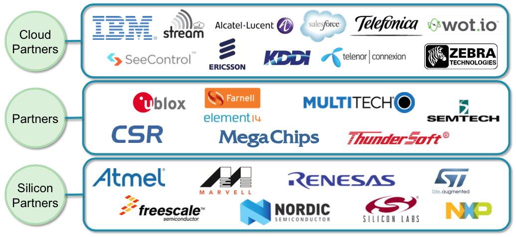 List of partners taking part in the mbed OS program