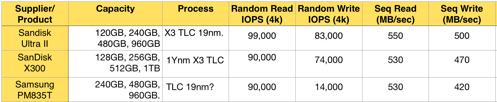SanDisk vs Samsung TLC SSDs