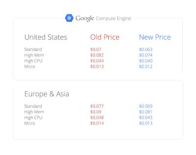 New Google compute engine prices