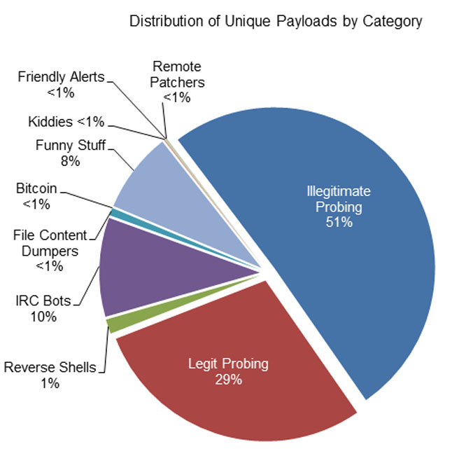 Distribution of unique payloads