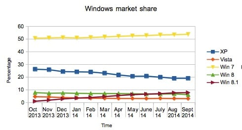 Windows Market Share 2014