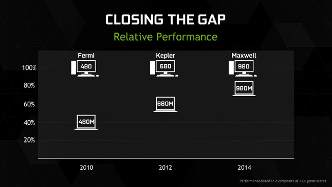 Relative performance of Nvidia GPU architectures
