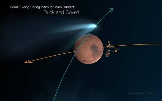 Nasa Mars Satellites Menaced By Speeding Space Alien