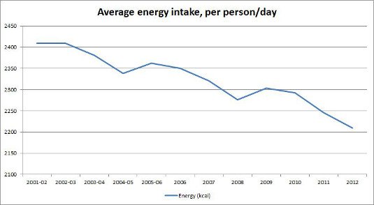 Average energy intake per person per day, 2001-02 - 2012-13
