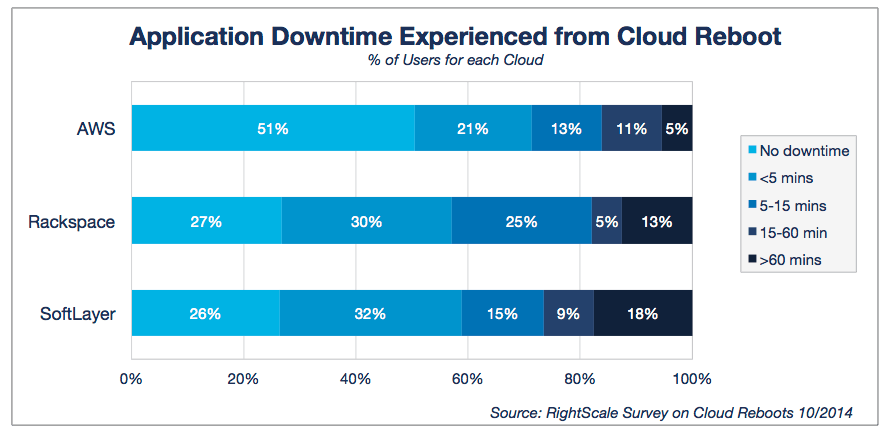 Rightscale's cloud reboot study