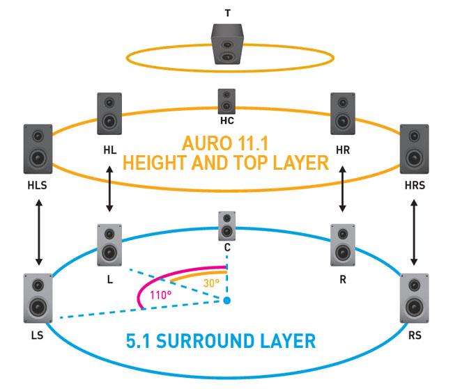 Auro 11.1 speaker array