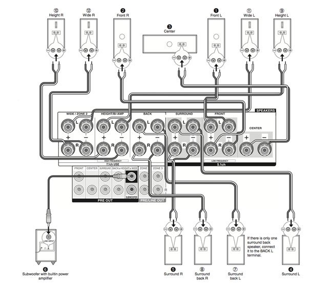 Onkyo TX-NR838 Dolby Atmos home set-up wiring guide