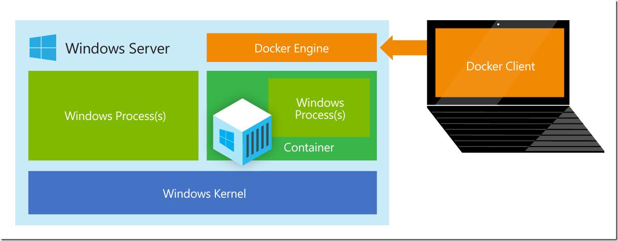 Docker Engine on Windows Server