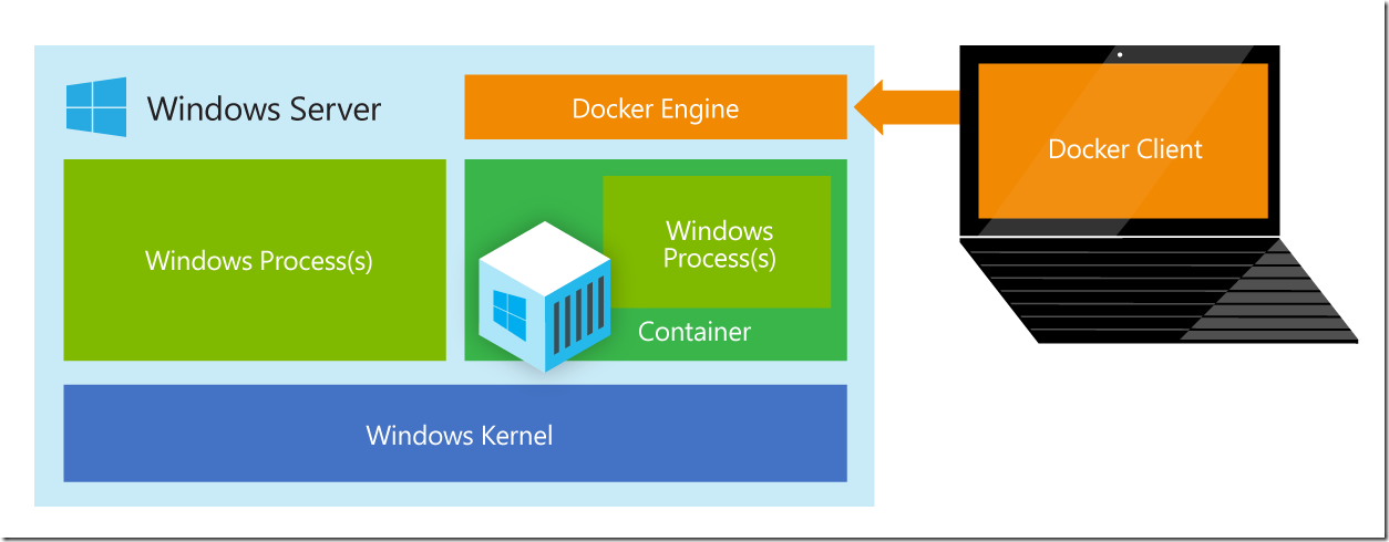 Windows Server and Docker