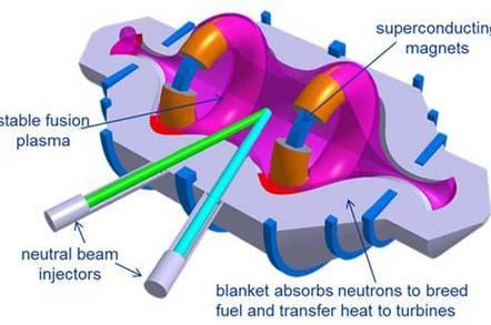Lockheed Martin's compact fusion reactor
