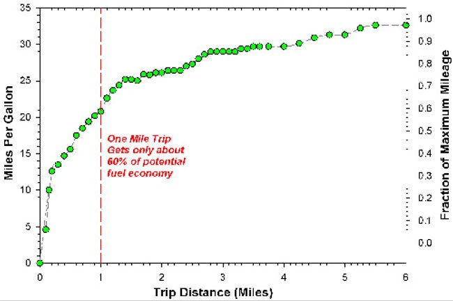 Mileage v. distance graph