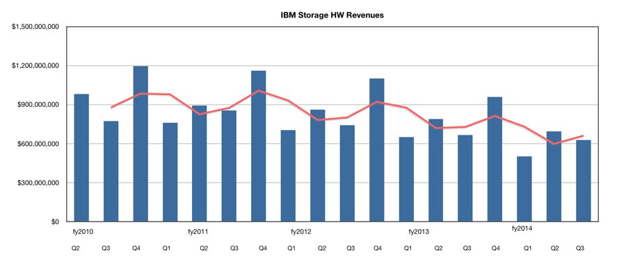 IM_STorage_Q3_fy2014_results