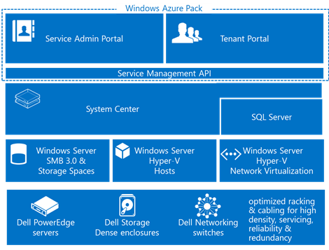 Windows Azure Pack plus Dell hardware makes up the CPS