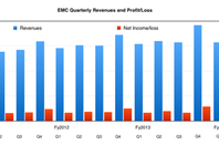 EMC_REvs_To_Q3fy2014