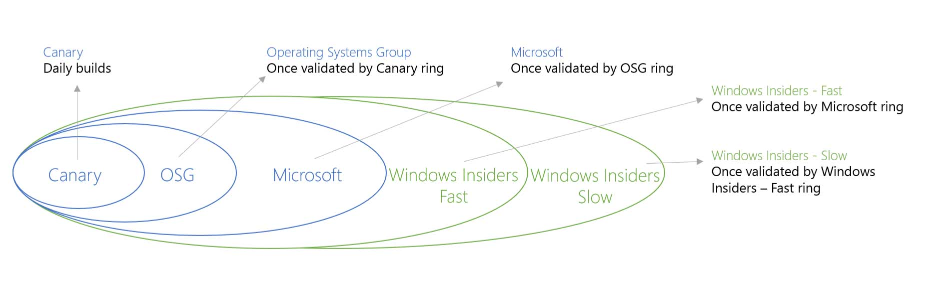 "Microsoft's ""release rings"" for the Windows 10 Technical Preview"