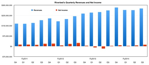 Riverbed_results_to_Q3fy2014