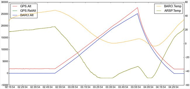Graph showing altitude and temperature during the flight