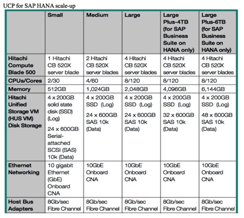 UCP_SAP_HANA_Scale_up
