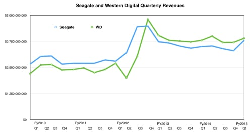Seagte_vs_Western_Digital_Q1fy2015