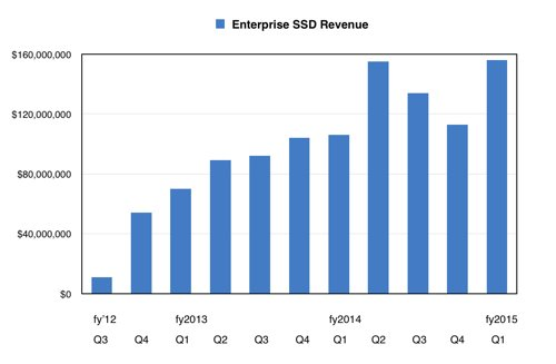 Western_digital_Enterprise_SSD_revenues_by_quarter
