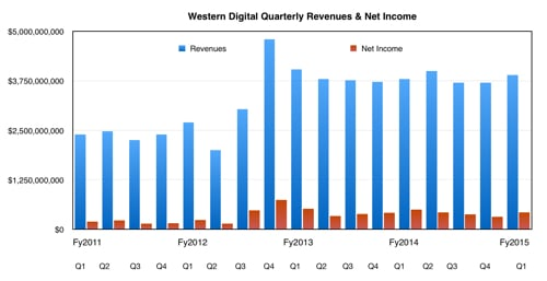 Western_digital_quarterly_revenues