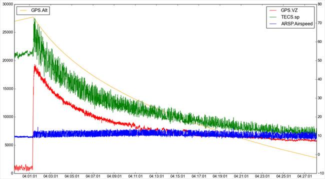 Test flight airspeed graph