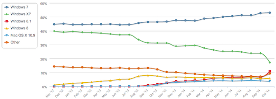 Netmarketshare desktop OS trend November 2012 to October 2014