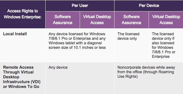 Microsoft's new Windows licensing scheme