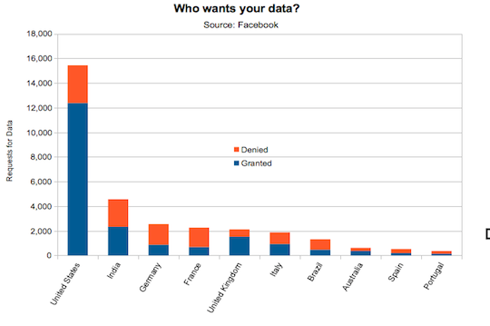 Facebook Top Ten Data Demanding Countries