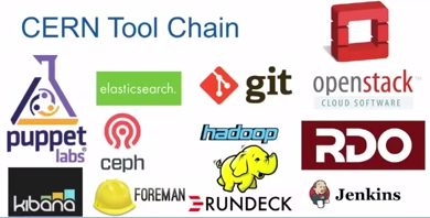 CERN's Federated Computing Toolkit
