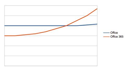 Sales of Office vs. Office 365