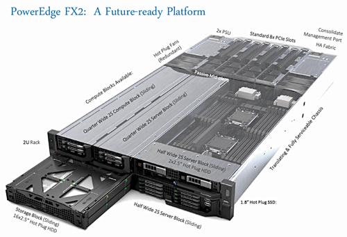 Dell PowerEdge FX2 converged servers