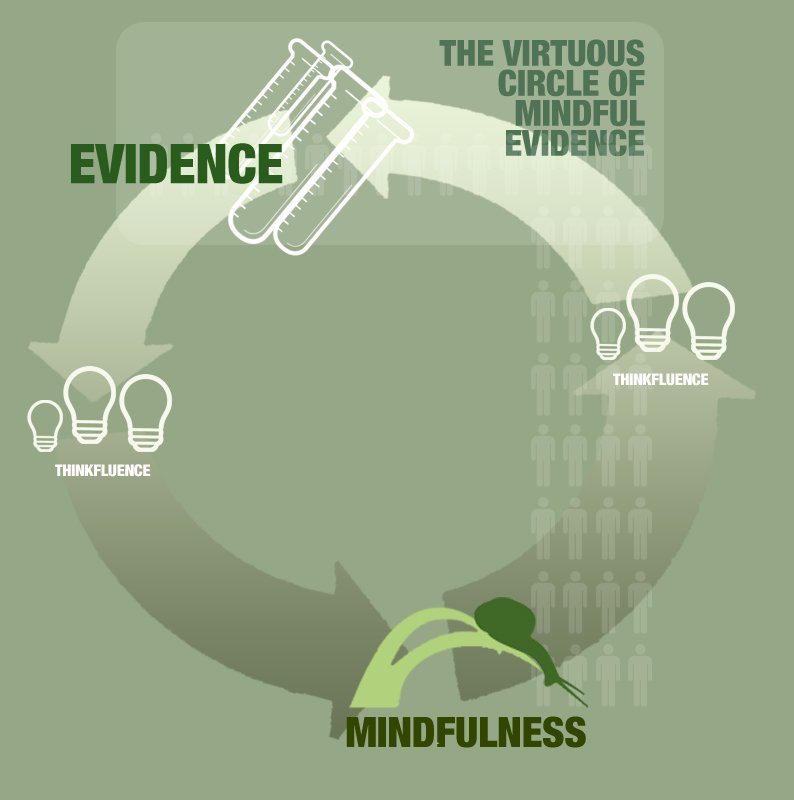Mindfulness Evidence Infographic