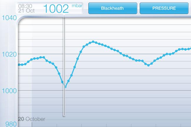 NetAtmo Weather Station app - pressure