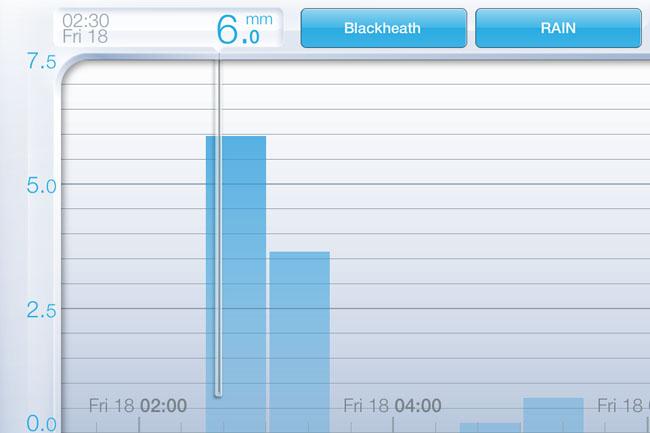 NetAtmo Weather Station app - rainfall