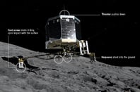 How Philae lands on the comet