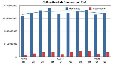 NetApp_Revenues_To_Q3fy2015