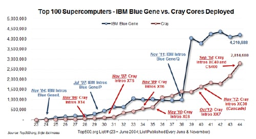 TOP500_Cray_Vs_IBM_cores