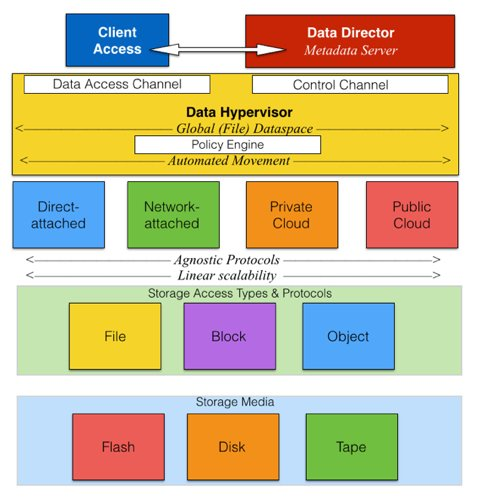Primary Data virtualisation elements
