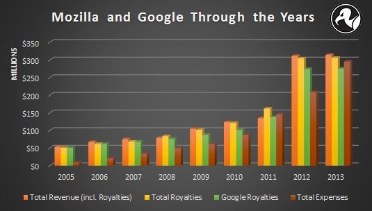 Graph of Mozilla's funding and expenditures since 2005