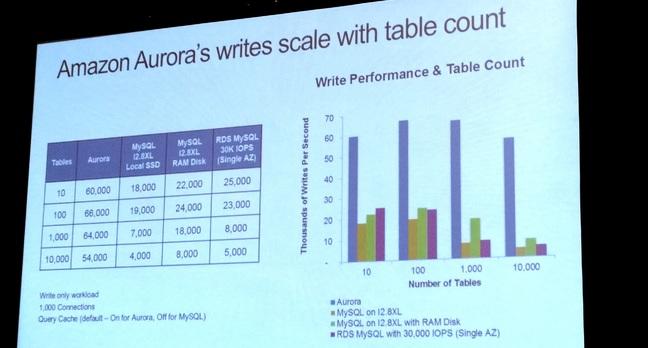 Amazon claims 5x read performance for Aurora vs MySQL