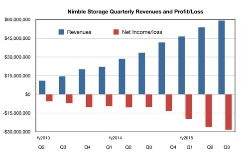 Nimble Storage results to Q3 fy2015