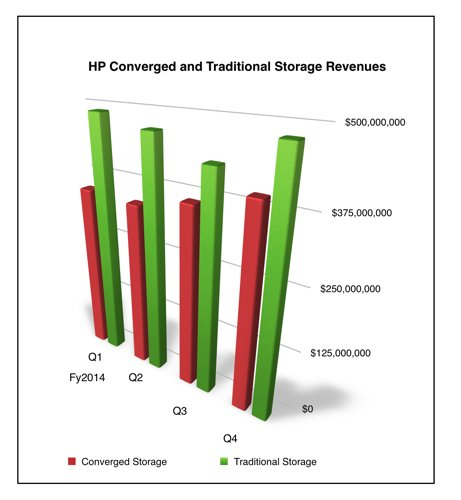 HP_Converged vs traditional _storage_revenues