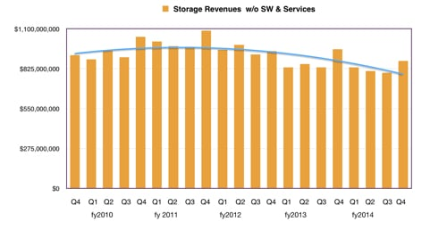 HP_Quarterly_storage_revenues