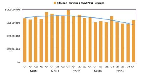 HP_Quarterly_storage_revenues