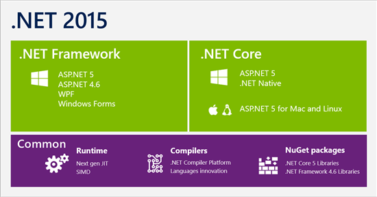 .NET Core diagram