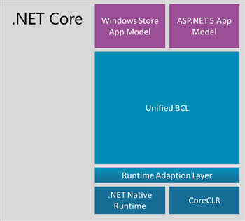 Diagram showing .NET Core design