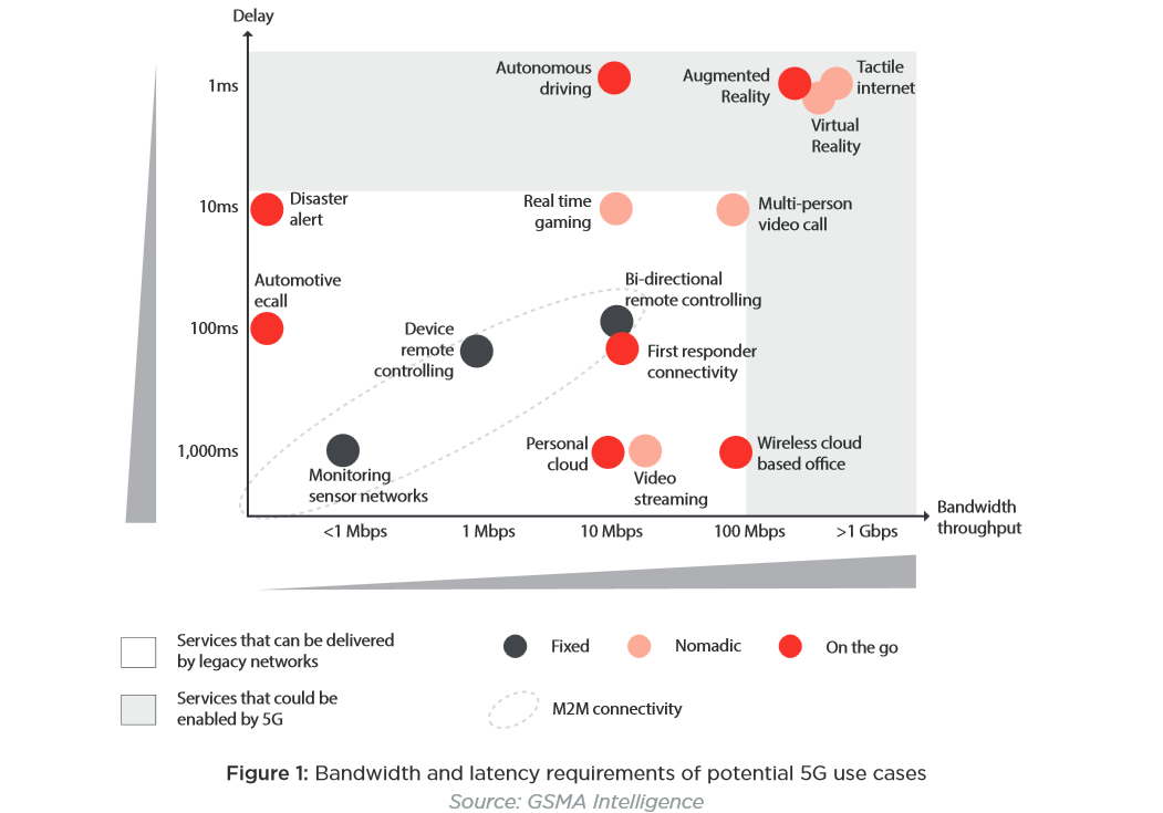 The GSMA's view of which applications will need 5G