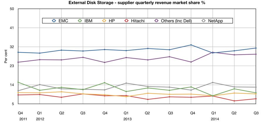 IDC_Q3_2014_external_disk_storage