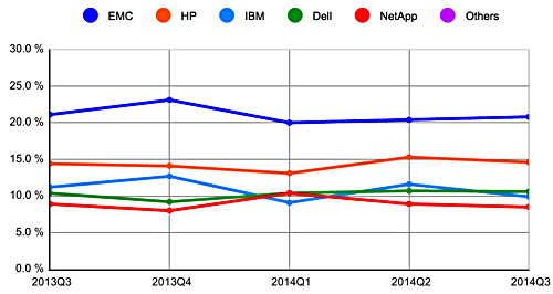 IDC_Q3_2014_total_disk_storage